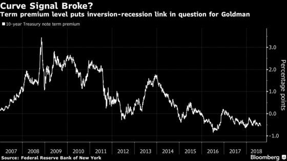 Goldman Says Keep Calm as Curve Narrows to Another 11-Year Low