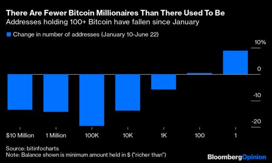 Bitcoin Millionaires Aren't What They Used to Be