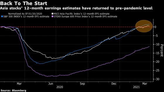 Asia's Stellar Profit Recovery May Be Showing Signs of Stalling