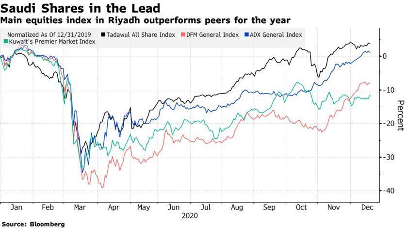 #Israel Shares Drop Most in Region; #Dubai Stocks Rally: Inside EM - Bloomberg
