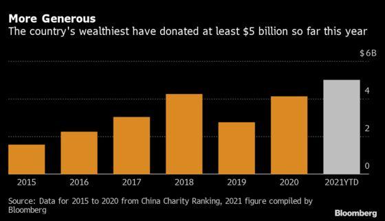 Billionaire Donations Soar in China Push for 'Common Prosperity'