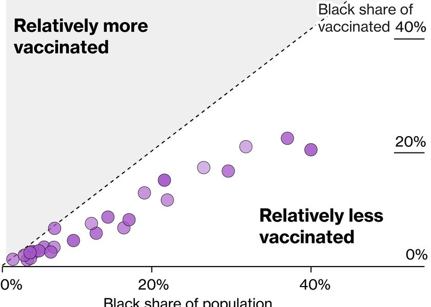relates to Only One U.S. State Has Vaccinated 10% of Its Black Population: Covid-19 Tracker