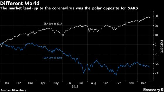 The SARS Comparisons Don't Work But It's All Wall Street Has Got