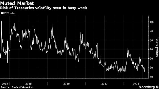 Bond Traders Gird for Torpor's End in Whirlwind of a Summer Week