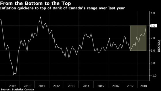 Inflation Unexpectedly Hits 3% in Test for Bank of Canada