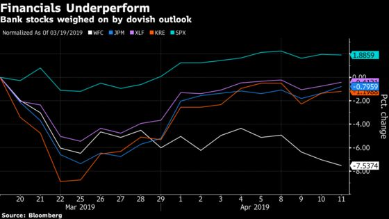 With Bank Earnings on Deck, Financial Hedges Centeron ETFs