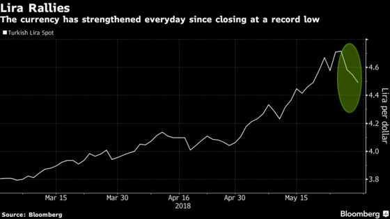 Turkish Lira Extends Its World Beating Advance to a Third Day