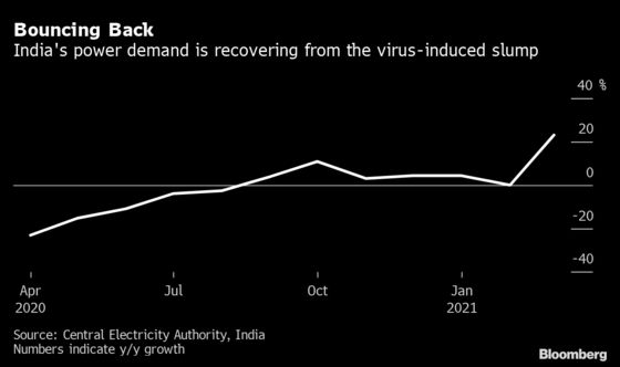 Pandemic Causes India's First Drop in Annual Power Demand
