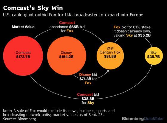 Seven-Hour Auction in London Leaves Comcast Poised to Buy Sky