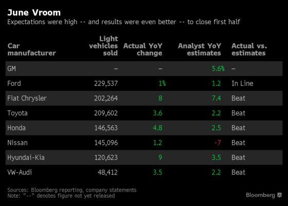 Auto Sales Risk Slowdown as Trump's Tariffs Imperil Top Imports