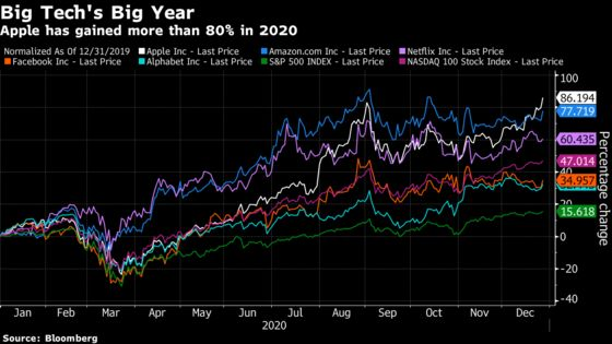 Apple Leads Big Tech Higher and Closes at a Record