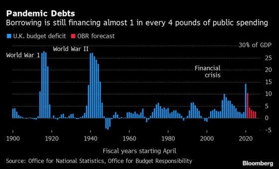 U.K. Budget Deficit Narrows to Almost Half of Pandemic Level