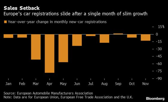 Europe Car Sales Fall 14% on Drags From Stricter Virus Measures