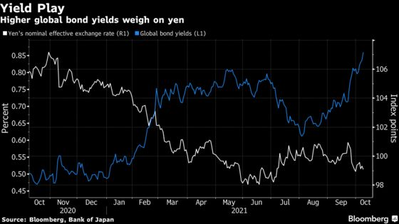 Yen's Slide to 2018 Low Has Analysts Forecasting Steeper Decline