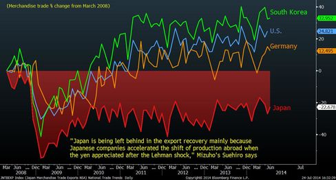 Global Trade Trends