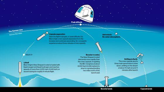 Jeff Bezos Celebrates 'Road to Space,' Looks Ahead to Orbital Flights