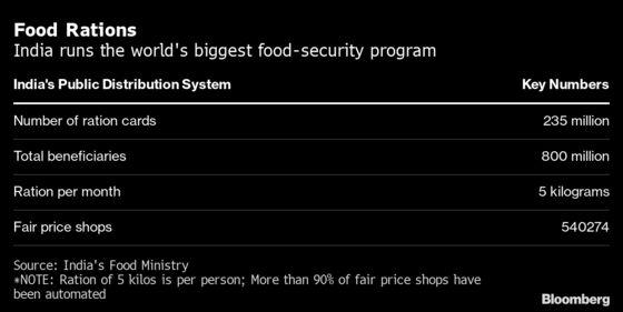 Pandemic Forces Revamp of World's Biggest Food Stamps Program