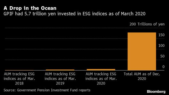 World's Top Pension Fund Treads Water as ESG Picks Up Pace