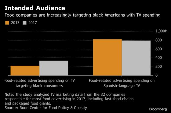Food Companies Spend More on TV Ads Targeting Black Shoppers
