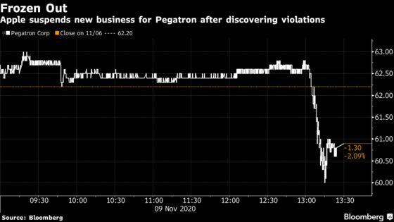 Apple Freezes New Business for Pegatron on China Labor Abuse
