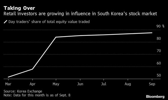 Day Traders Are Taking Over Korea's Stock Market