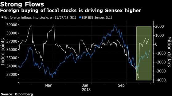 Powell's Dovish Tone Makes India a Top Asian Stock Market Today