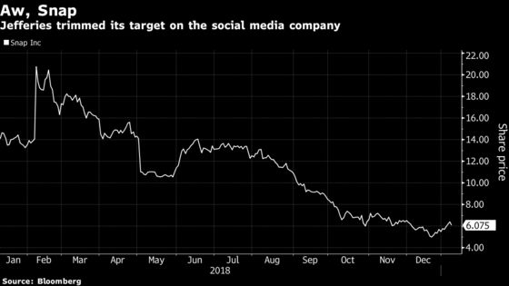 Snap Falls After Jefferies Cuts Price Target on Outlook for Ads, Users