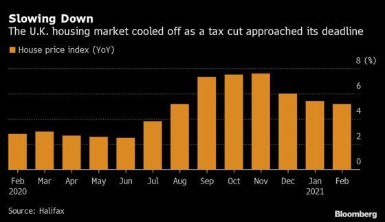 U.K. House Prices Fell Again in February, Lender Halifax Says