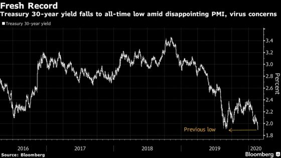 U.S. Long-Bond Yields Drop to Record Low on Virus Concerns