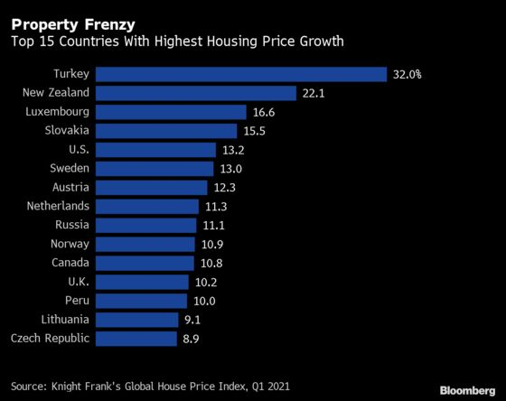 Global Home Prices Rise Most Since 2006, Fueling Bubble Concerns