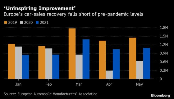 Europe's Car Sales Keep Falling Short of Pre-Pandemic Levels