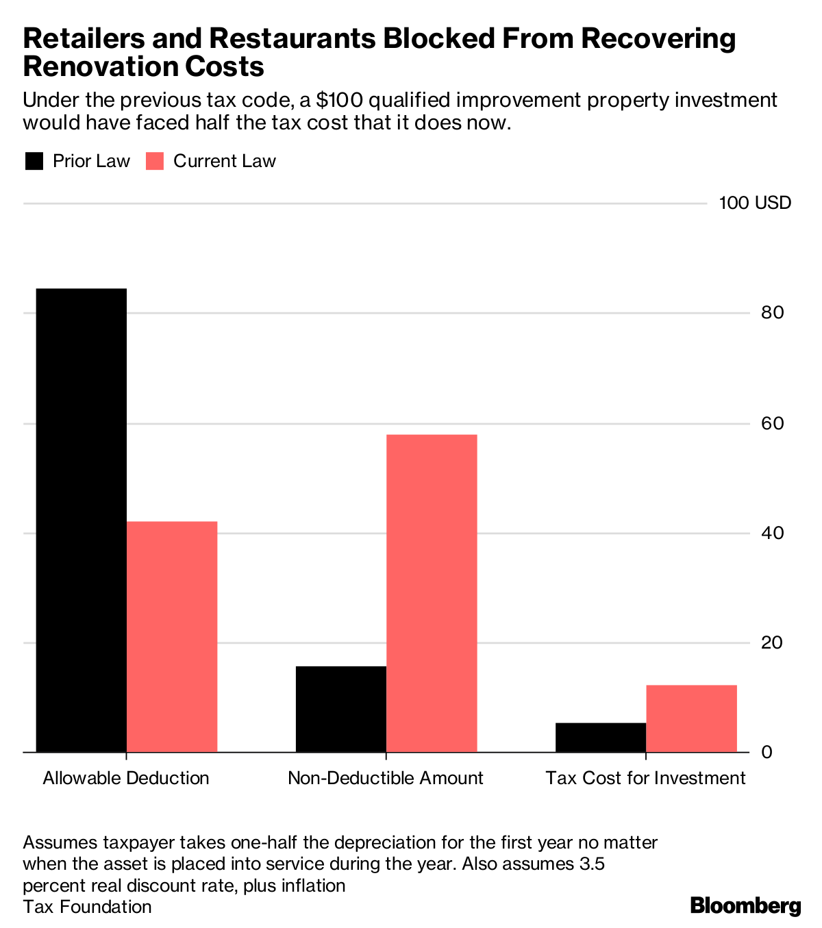Retailers Fume Over Tax Law Typo That Makes Renovations Pricier