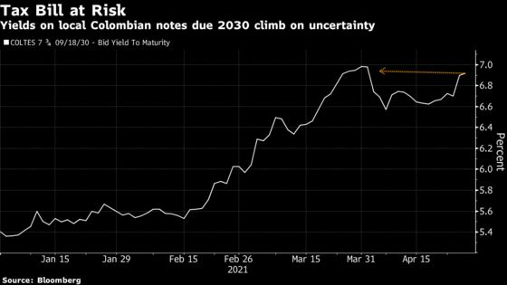 Colombia Assets Sell Off as Lawmakers Try to Block Tax Rises