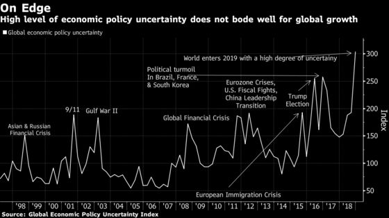 Global Uncertainty Gauge Enters 2019 at Record High Level