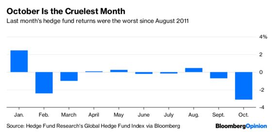 Hedge Funds Got What they Wanted, to Their Cost