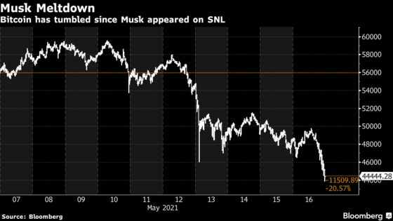 Bitcoin Tumbles After Musk Implies Tesla May Sell Cryptocurrency