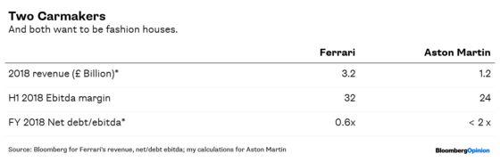 Aston Martin's IPO Is a Case of Ferrari Envy