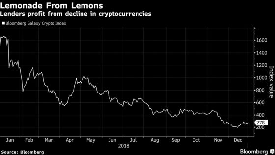 Lenders Are Thriving on Bitcoin's Bust by Aiding Both Fanatics and Shorts