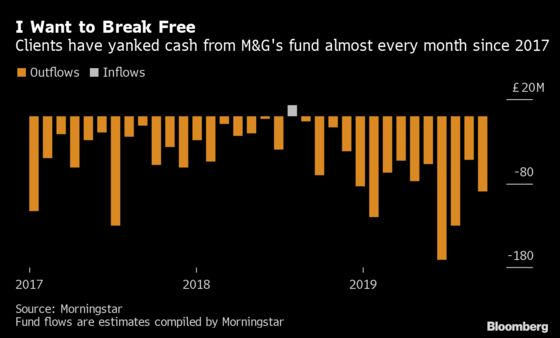 M&G Freeze Shows Winter Is Here for U.K. Malls, And Staying