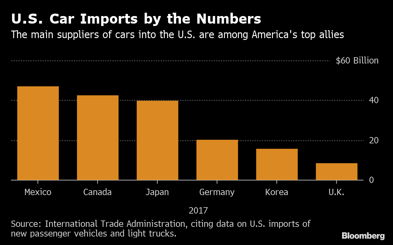 Trump Receives Report on U S  Security Threat of Car Imports - Bloomberg