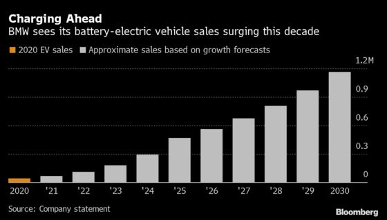 BMW's Battered Shares Perk Up on Ambitious Electric-Car Roadmap