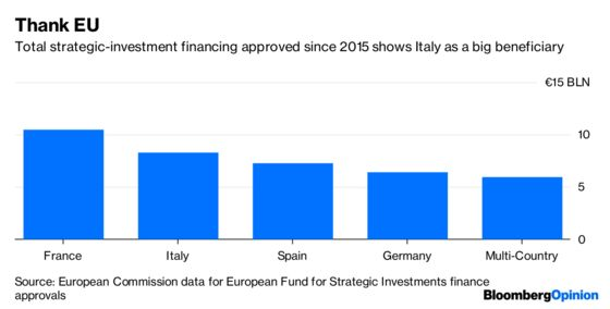 Italy's Populists Always Find Someone to Blame