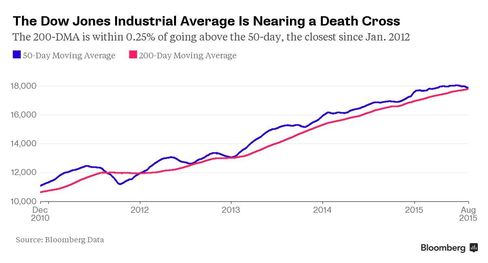 The Dow Jones Industrial Average Is Nearing a Death Cross