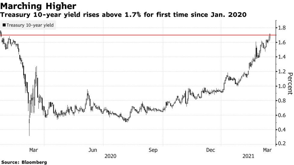 利回り 10 年 債 米10年債利回り一時1.3%割れ、2月以来の低水準-ピークアウトか