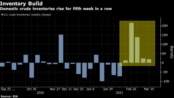 Oil Bounces Back as U.S. Supply Report Hints at Demand Revival