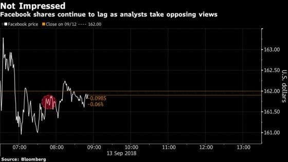 Facebook Shares Continue To Lag After Analysts Take Opposite Sides