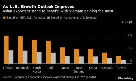 Coming U.S. Economic Boom Seen Boosting Vietnam Most in Asia