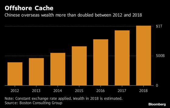 China's Rich Brace for Tax Raid on $24 Trillion Wealth Pile