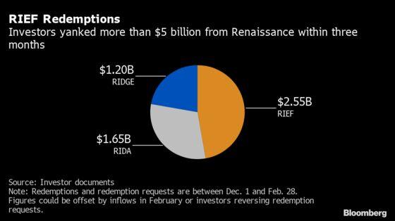 Jim Simons Makes Billions While Renaissance Investors Fume at Losses