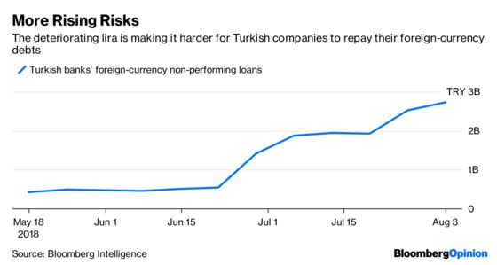 A Solitary Rate Hike Can't Save the Lira Now